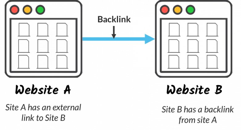 backlinking