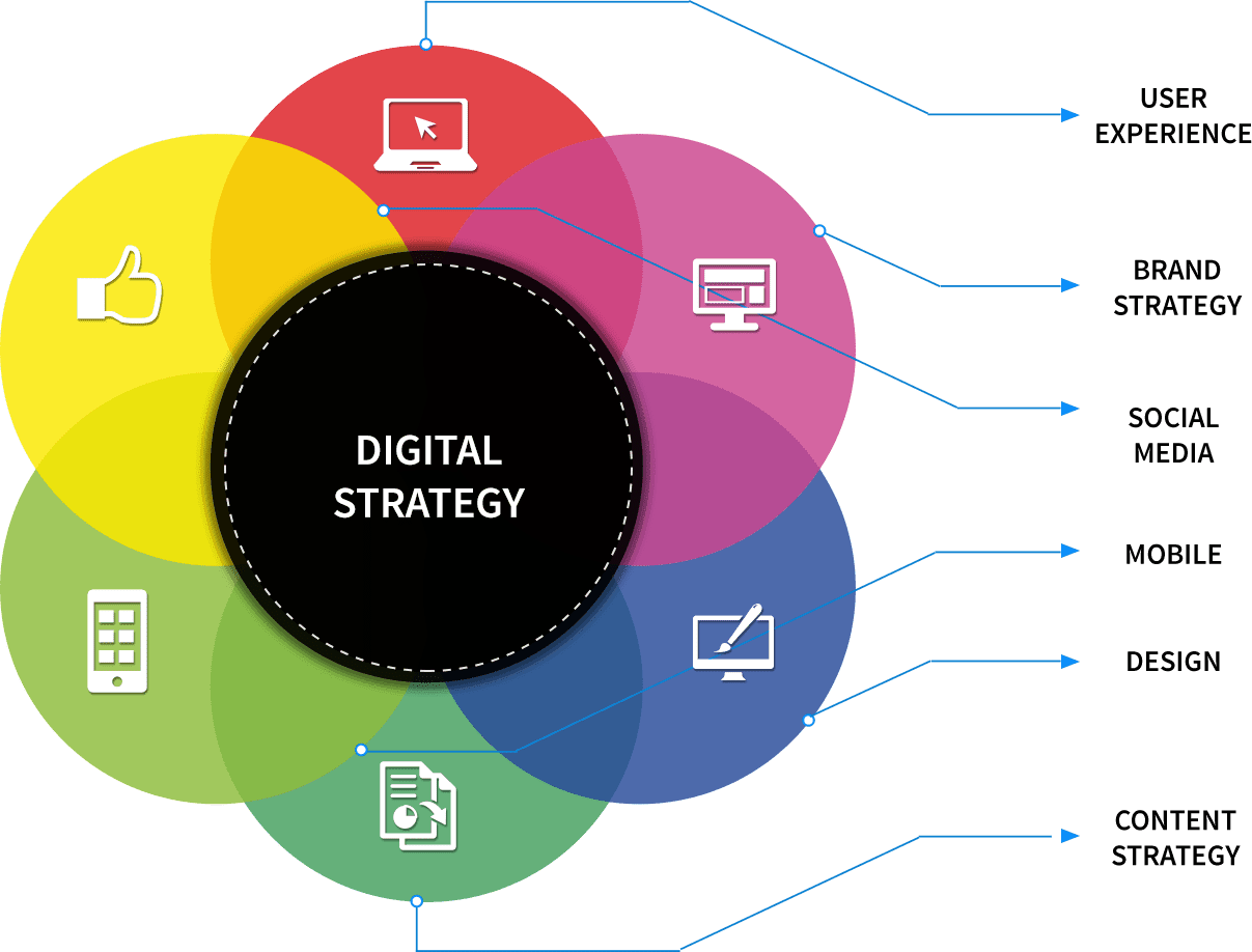 digtal-marketing-strategies-for-business