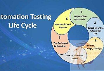 Automation-Testing-Plan